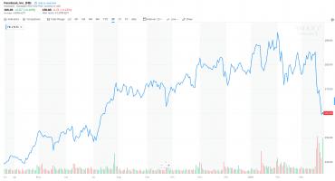 Vývoj ceny akcií Facebooku za poslední rok (březen 2018)