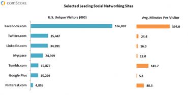 Vývoj sociálních sítí dle ComScore 2012: MySpace si nevede nijak zle.