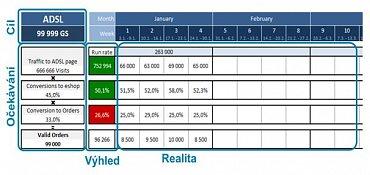 Odhad výkonnosti pomocí ukazatele run rate.