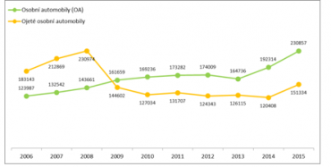 Registrace nových a ojetých osobních automobilů v období 2006 – 2015 v ČR.