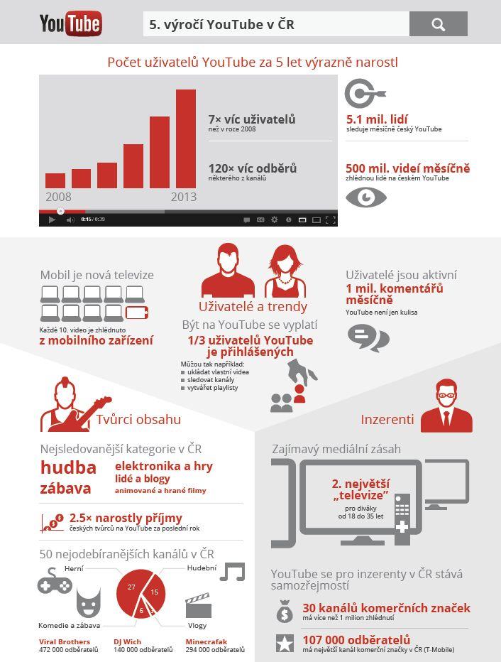 Páté výročí YouTube v Česku
