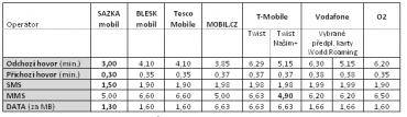 Porovnání roamingových sazeb u předplacených karet v rámci EU (zóna 1) u SAZKAmobilu a dalších mobilních operátorů.