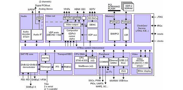 Přijímač je řízen procesorem STi 7111 (450 MHz), který umožňuje plnou podporu multimediálních funkcí. Je používán i u řady dalších HD satelitních přijímačů. (schema: STMicroelectronics
