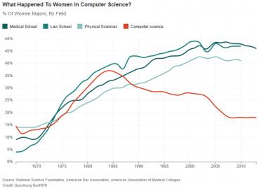 Kdy ženy přestaly programovat