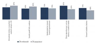 Jaké společenské hrozby vnímají čeští dolaroví milionáři a běžní občané?