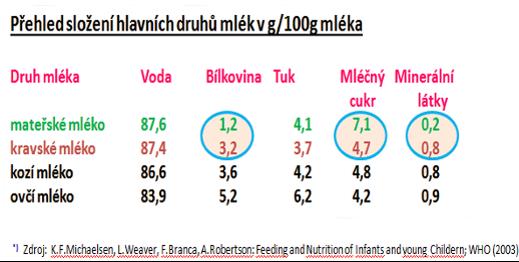 Rozdíly mezi mateřským a kravským mlékem