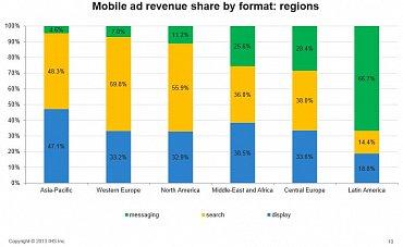 Podíl jednotlivých forem mobilní reklamy v regionech.