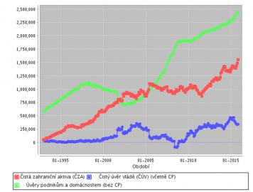 Některá z významných aktiv v bilanci ČNB (mil. Kč).
