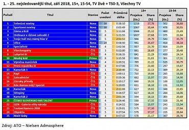 25 nejsledovanějších TV pořadů v září 2018.