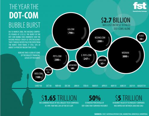 Dotcom bublina verze 1.0: kolik a kde bylo pohřbeno.