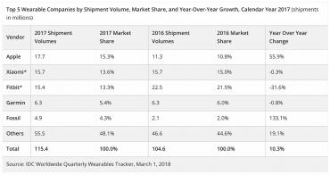 Prodeje wearables zařízení v roce 2017