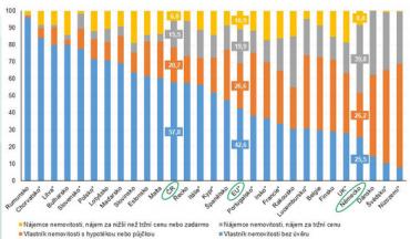 Rozdělení obyvatelstva podle užívání nemovitosti v roce 2017