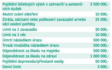Pojistné limity pro cestovní pojištění k debetním kartám Equa bank (09/2015).