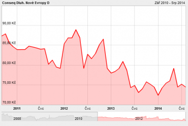 IE00B0SY6278. Vývoj podílových jednotek fondu od 1.9.2010 do 7.8.2014