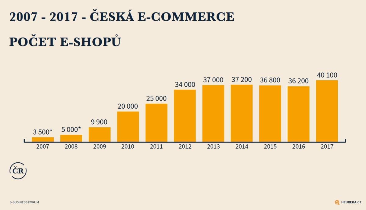 Zpráva o stavu české e-commerce  přes 40 tisíc e-shopů a 11 procent ... 35d4c44e4aa