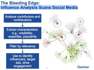 Analýza významu vlivu v sociálních médiích