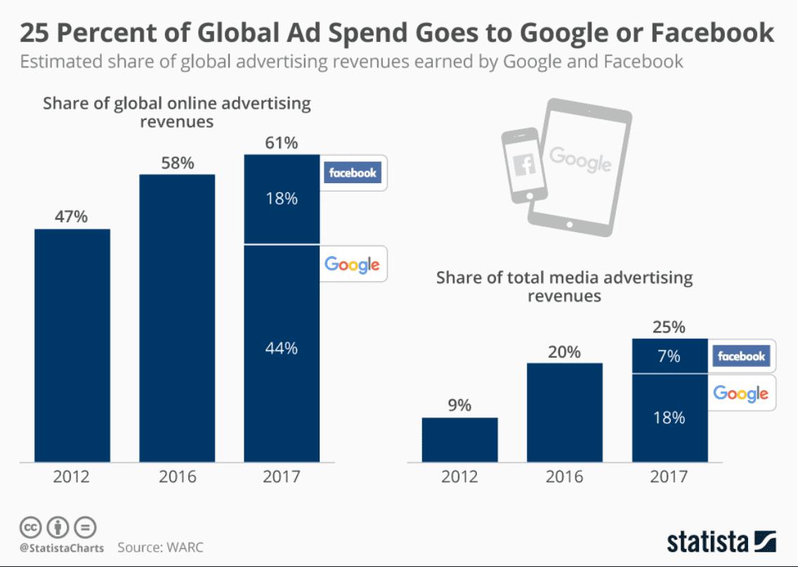 Duopol Facebooku aGooglu pohlcuje stále větší podíl výdajů na reklamu.