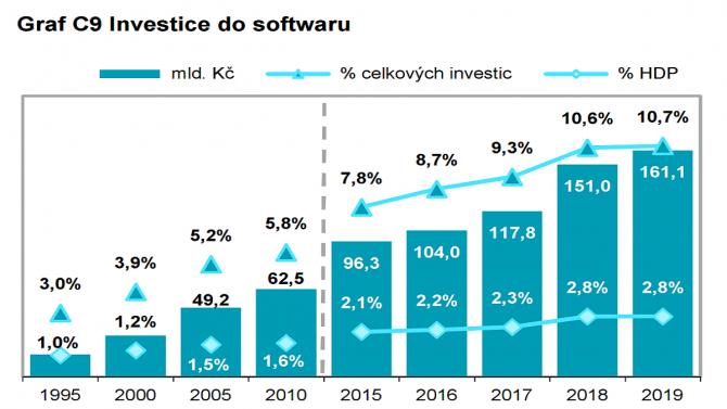 [aktualita] Firmy a stát utratily vloni za ICT čtvrt bilionu korun. Rostou hlavně výdaje za software