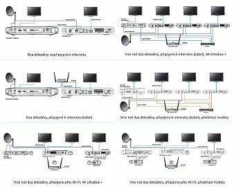 Ukázky zapojení sítě pro Multiroom (Canal+ Polska)