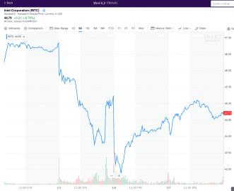 Akcie Intelu po Spectre/Meltdown