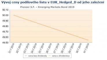 LU1071670134. Vývoj ceny podílových jednotek fondu od založení.