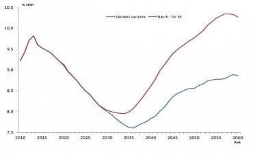 Výdaje na důchody v % HDP