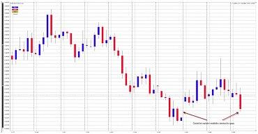 EUR/USD – 4hodinový graf