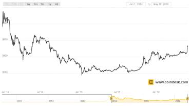 BTC/USD, od 1. 1. 2014 dodnes
