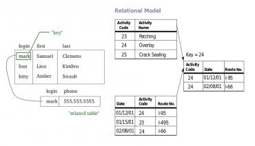 """Vrelačním modelu jsou vztahy vzáznamech propojeny společným """"klíčem"""""""