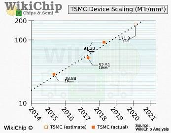 TSMC N5P dle WikiChip