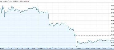 Vývoj ceny akcií společnosti Yelp.