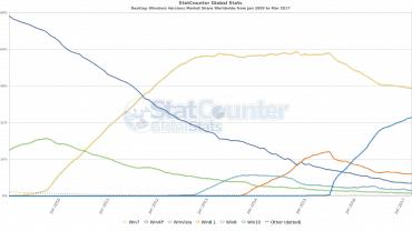 Vývoj tržního podílu jednotlivých verzí Windows