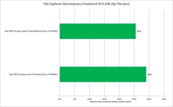 U počítače s procesorem Core i7-8550U a diskem Toshiba XG5NVME SSD není pokles výkonu tak velký jako u počítače s procesorem Core i5-5200U a diskem SATA M.2 SSD