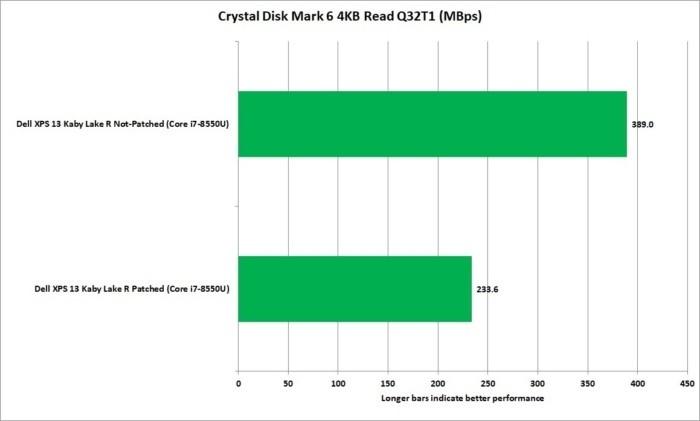 Program CrystalDiskMark 6 ukazuje největší dopad instalace opravy chyb Meltdown a Spectre na procesor Intel Core i7-8550U