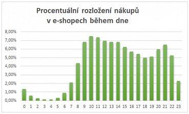 Množství nákupů na e-shopech se během dne mění