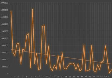 Průměrný počet odkazů na doménu = site-wide odkazy.