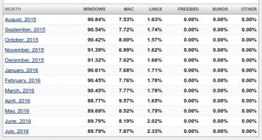 Vývoj podílu operačních systémů na desktopu za posledních 12 měsíců