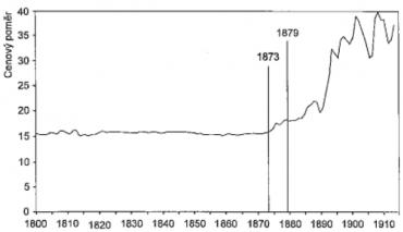 Poměr ceny zlata k ceně stříbra vzrostl právě v době, když se přešlo na zlatý standard. Pokles významu stříbra jako měnového kovu ovlivnil jeho cenu.