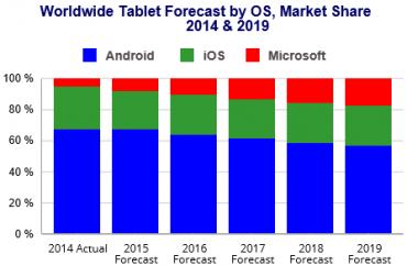 Odhady prodejů tabletů podle IDC.