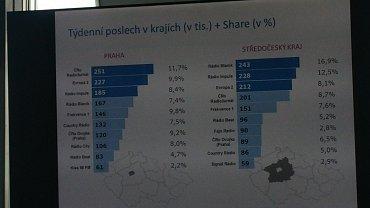 Oblíbenost rozhlasových stanic v regionu Praha a střední Čechy podle aktuálních výsledků Radioprojektu. Graf lze zvětšit.