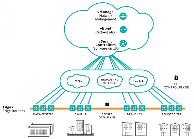 Síť Cisco SD WAN (schema)