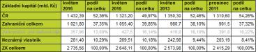Vlastnická struktura českých firem (2011 – 2016).