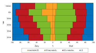 Struktura populace podle vzdělání a věku (2017).