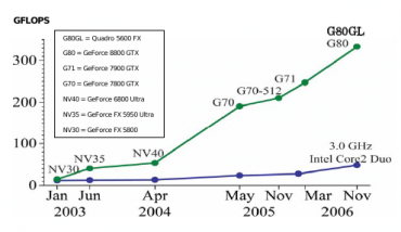Porovnání výkonu nVidia GPU s Intel CPU