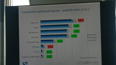 Oblíbenost celoplošných stanic v České republice podle aktuálních výsledků Radioprojektu. Graf lze zvětšit.