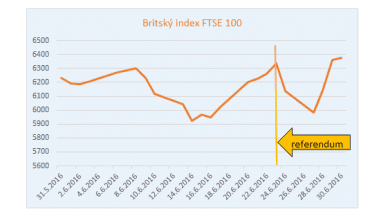 Britský index FTSE 100