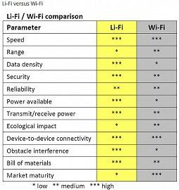Srovnání Wi-Fi versus Li-Fi.