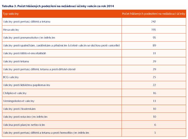 Tabulka č. 3: Počet hlášených podezření na nežádoucí účinky vakcín za rok 2014