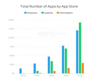 Vývoj počtu mobilních aplikací v jednotlivých obchodech (2010-2014)