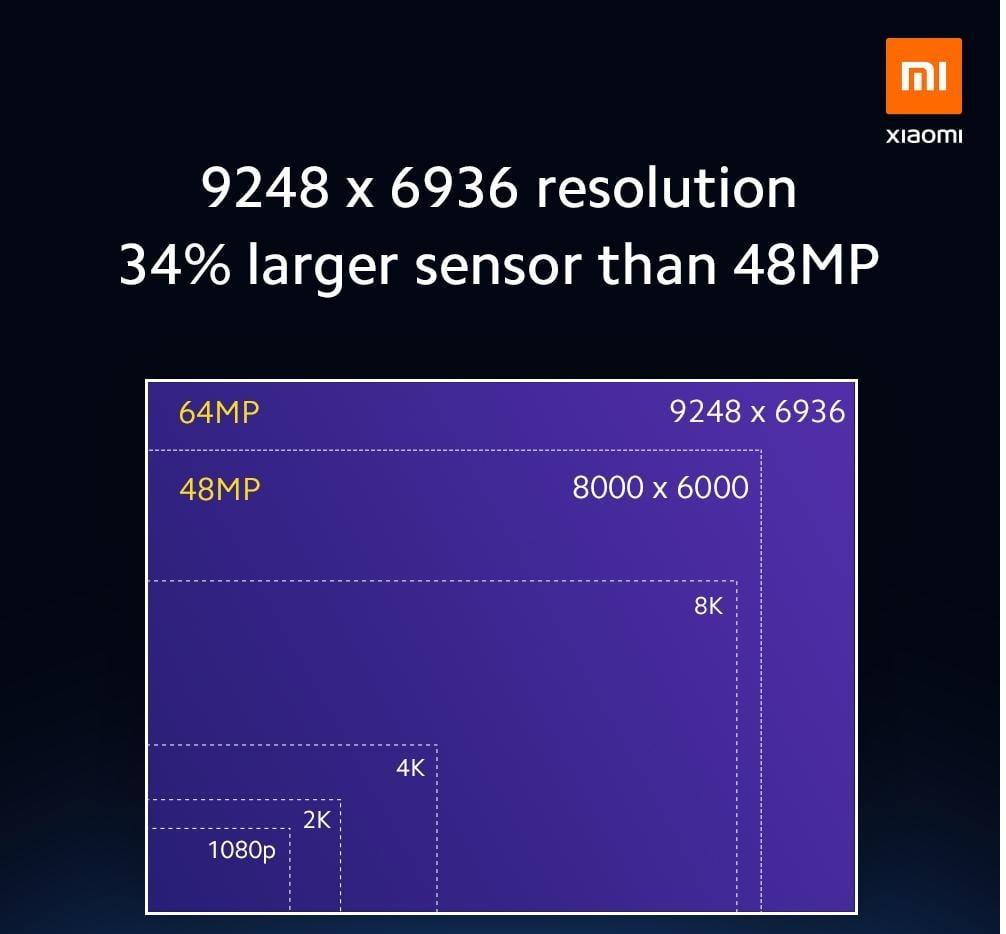 Xiaomi 64Mpix a 108Mpix